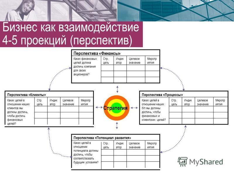 Бизнес как взаимодействие 4-5 проекций (перспектив)