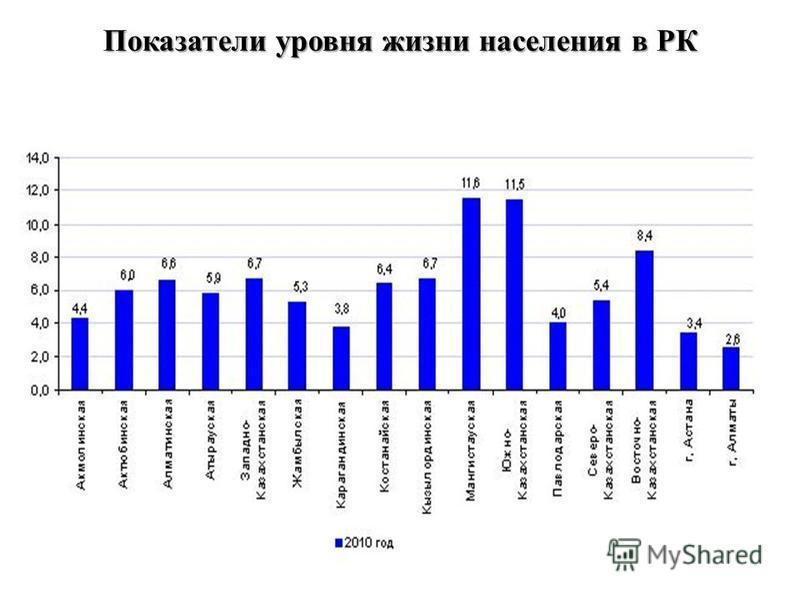 Показатели уровня жизни населения в РК