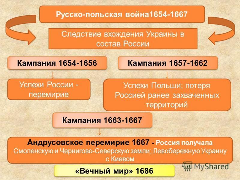 Русско-польская война 1654-1667 Следствие вхождения Украины в состав России Кампания 1654-1656 Кампания 1657-1662 Успехи Польши; потеря Россией ранее захваченных территорий Кампания 1663-1667 Успехи России - перемирие Андрусовское перемирие 1667 - Ро
