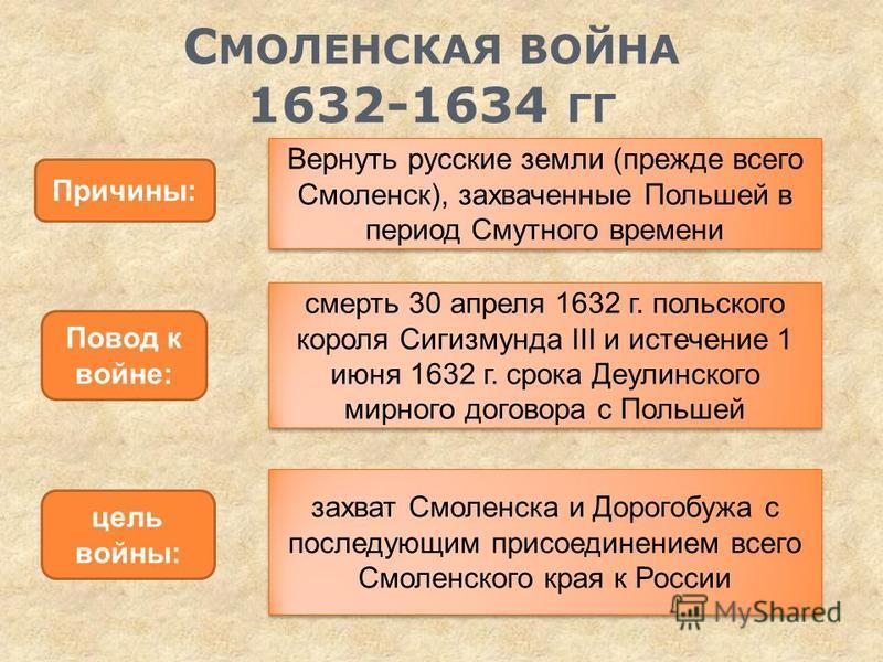 С МОЛЕНСКАЯ ВОЙНА 1632-1634 ГГ Причины: Вернуть русские земли (прежде всего Смоленск), захваченные Польшей в период Смутного времени Повод к войне: смерть 30 апреля 1632 г. польского короля Сигизмунда III и истечение 1 июня 1632 г. срока Деулинского