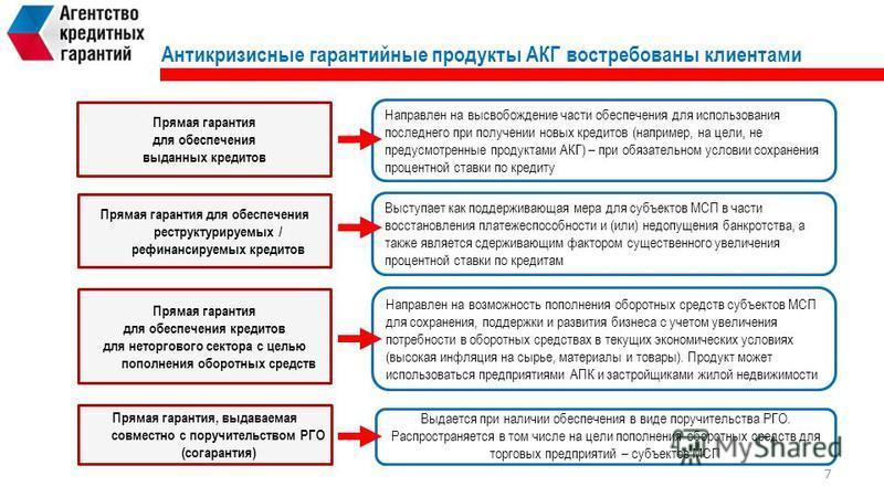 Антикризисные гарантийные продукты АКГ востребованы клиентами Прямая гарантия для обеспечения выданных кредитов Прямая гарантия для обеспечения реструктуризуемых / рефинансируемых кредитов Направлен на возможность пополнения оборотных средств субъект