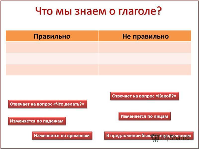 Что мы знаем о глаголе? Правильно Не правильно Отвечает на вопрос «Что делать?» Отвечает на вопрос «Какой?» Изменяется по падежам Изменяется по лицам Изменяется по временам В предложении бывает определением