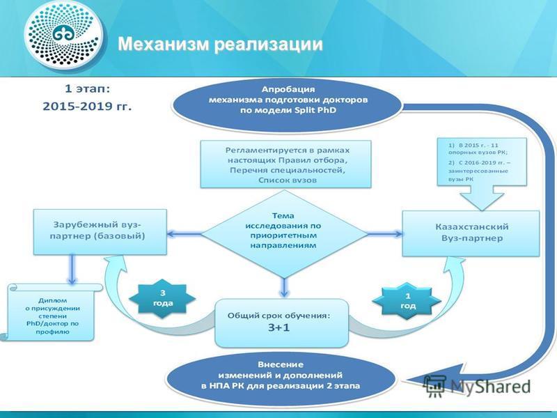 Механизм реализации