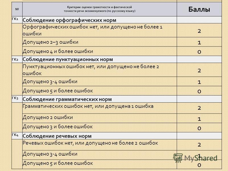 Критерии оценки грамотности и фактической точности речи экзаменуемого ( по русскому языку ) Баллы ГК 1 Соблюдение орфографических норм Орфографических ошибок нет, или допущено не более 1 ошибки 2 Допущено 2–3 ошибки 1 Допущено 4 и более ошибки 0 ГК 2