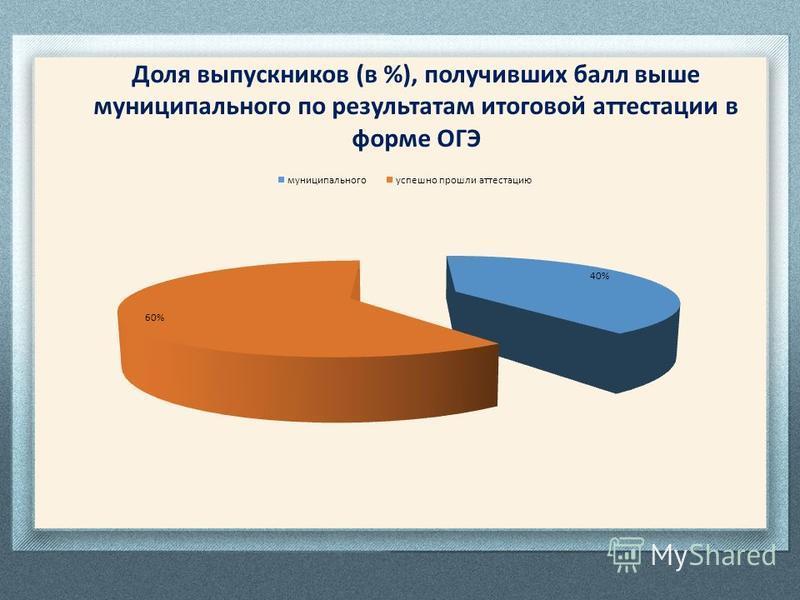 Доля выпускников (в %), получивших балл выше муниципального по результатам итоговой аттестации в форме ОГЭ