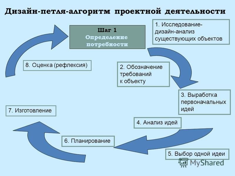 Дизайн-петля-алгоритм проектной деятельности Шаг 1 Определение потребности 1. Исследование- дизайн-анализ существующих объектов 2. Обозначение требований к объекту 3. Выработка первоначальных идей 6. Планирование 4. Анализ идей 5. Выбор одной идеи 7.