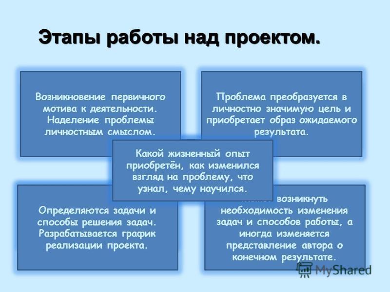 5. рефлексия Этапы работы над проектом. 1. проблематизация 2. целеполагание 3. планирование 4. реализация Возникновение первичного мотива к деятельности. Наделение проблемы личностным смыслом. Проблема преобразуется в личностно значимую цель и приобр