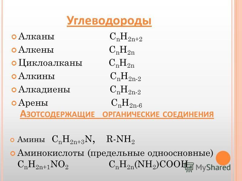Углеводороды Алканы С n Н 2n+2 Алкены С n Н 2n Циклоалканы С n Н 2n Алкины С n Н 2n-2 Алкадиены С n Н 2n-2 Арены С n Н 2n-6 А ЗОТСОДЕРЖАЩИЕ ОРГАНИЧЕСКИЕ СОЕДИНЕНИЯ Амины С n Н 2n+3 N, R-NH 2 Аминокислоты (предельные одноосновные) С n Н 2n+1 NО 2 С n