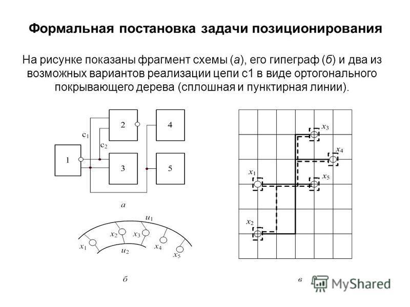 Формальная постановка задачи позиционирования На рисунке показаны фрагмент схемы (а), его гипеграф (б) и два из возможных вариантов реализации цепи с 1 в виде ортогонального покрывающего дерева (сплошная и пунктирная линии).