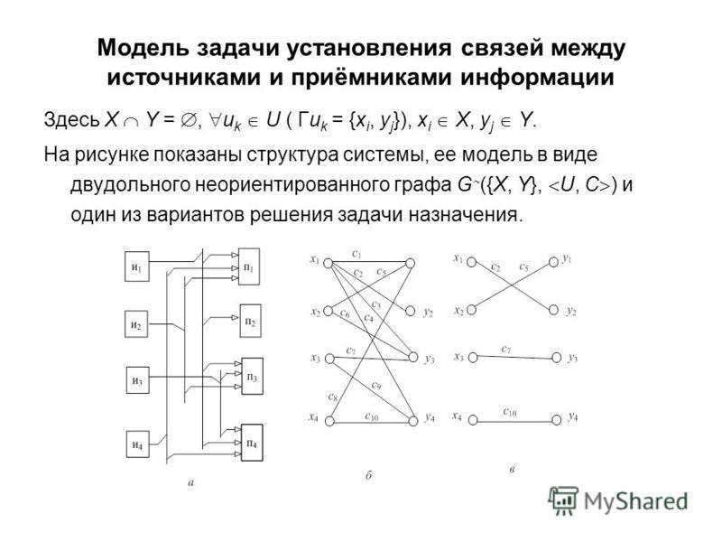 Модель задачи установления связей между источниками и приёмниками информации Здесь X Y =, u k U ( Гu k = {x i, y j }), x i X, y j Y. На рисунке показаны структура системы, ее модель в виде двудольного неориентированного графа G ({X, Y}, U, C ) и один