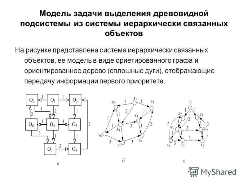 Модель задачи выделения древовидной подсистемы из системы иерархичеcки связанных объектов На рисунке представлена система иерархически связанных объектов, ее модель в виде ориетированного графа и ориентированное дерево (сплошные дуги), отображающие п