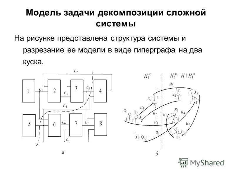 Модель задачи декомпозиции сложной системы На рисунке представлена структура системы и разрезание ее модели в виде гиперграфа на два куска.