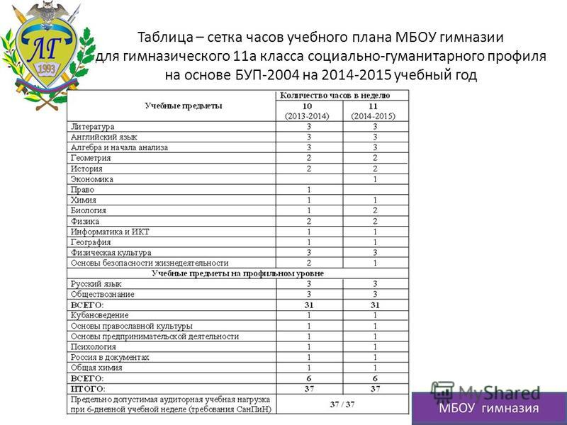 Таблица – сетка часов учебного плана МБОУ гимназии для гимназического 11 а класса социально-гуманитарного профиля на основе БУП-2004 на 2014-2015 учебный год