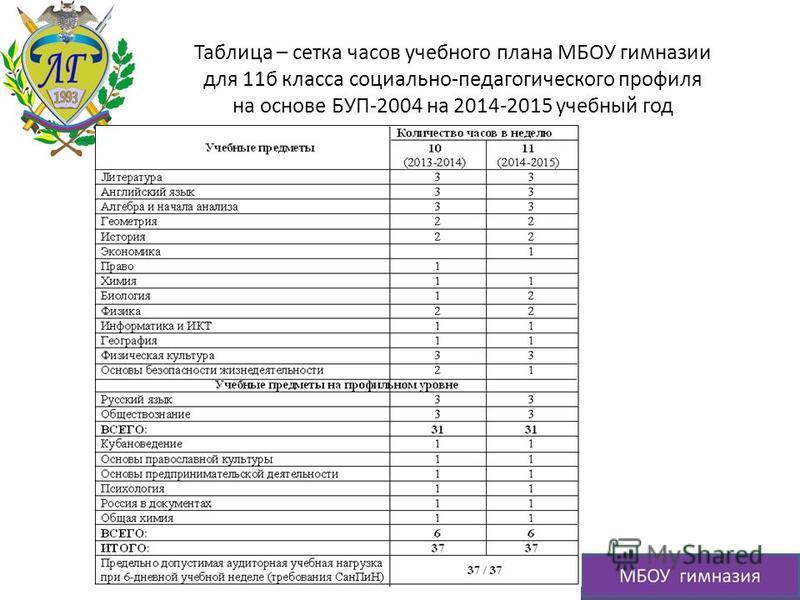 Таблица – сетка часов учебного плана МБОУ гимназии для 11 б класса социально-педагогического профиля на основе БУП-2004 на 2014-2015 учебный год