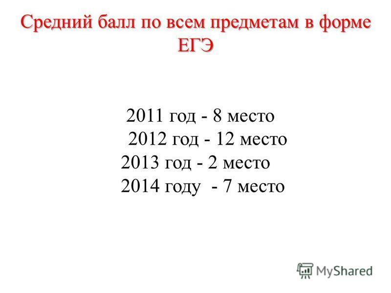 Средний балл по всем предметам в форме ЕГЭ 2011 год - 8 место 2012 год - 12 место 2013 год - 2 место 2014 году - 7 место