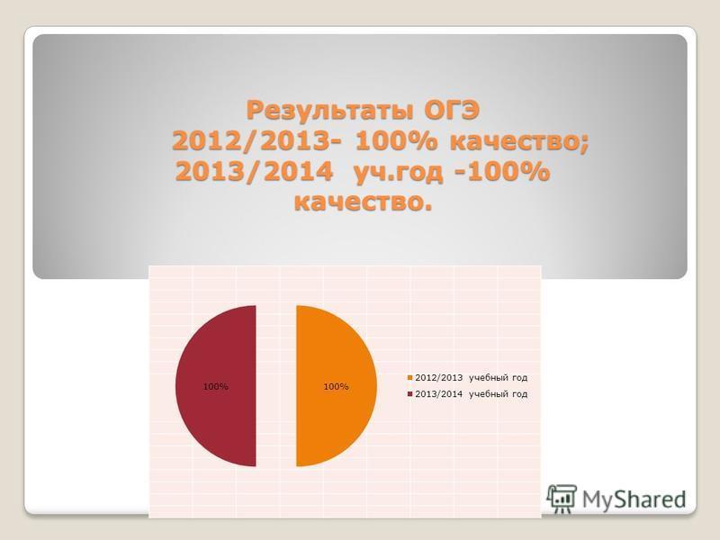 Результаты ОГЭ 2012/2013- 100% качество; 2013/2014 уч.год -100% качество.