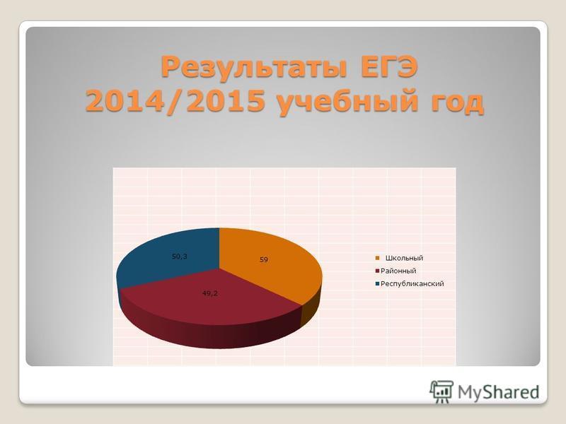 Результаты ЕГЭ 2014/2015 учебный год Результаты ЕГЭ 2014/2015 учебный год