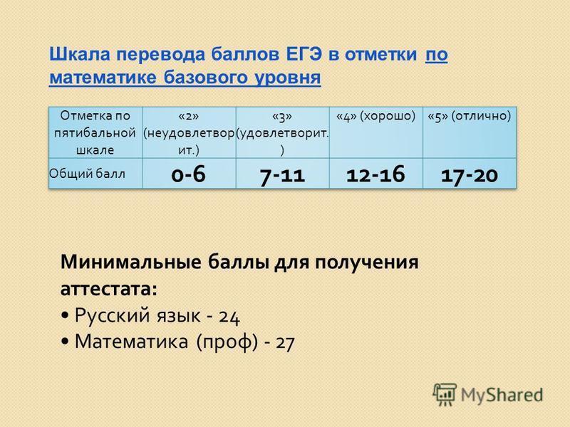 Шкала перевода баллов ЕГЭ в отметки по математике базового уровня Минимальные баллы для получения аттестата : Русский язык - 24 Математика ( проф ) - 27