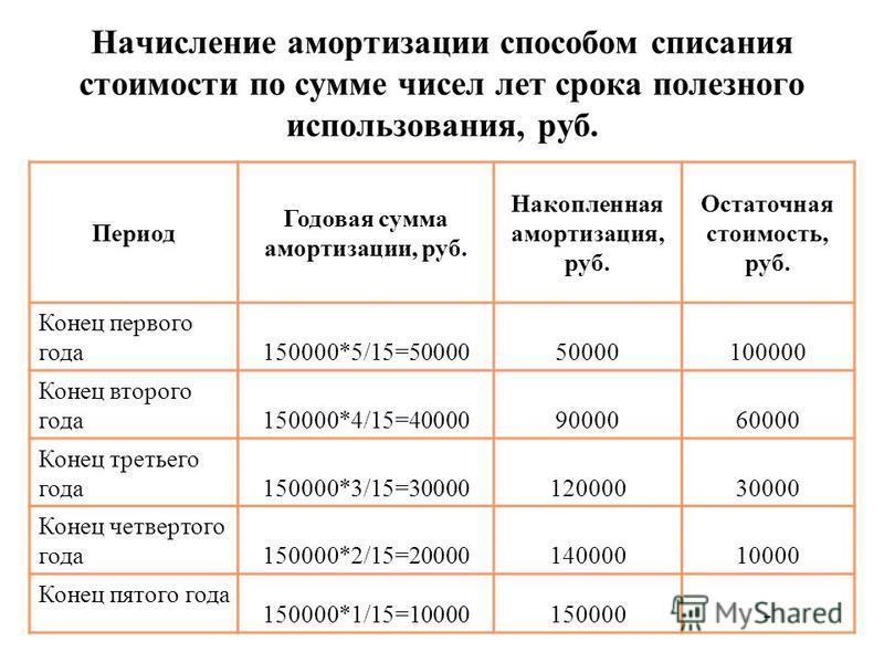 Начисление амортизации способом списания стоимости по сумме чисел лет срока полезного использования, руб. Период Годовая сумма амортизации, руб. Накопленная амортизация, руб. Остаточная стоимость, руб. Конец первого года 150000*5/15=5000050000100000