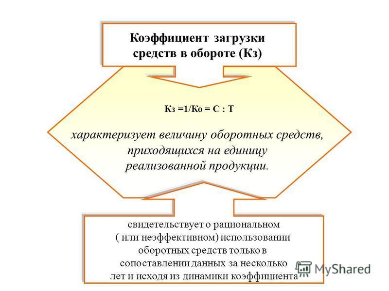 Кз =1/Ко = С : Т характеризует величину оборотных средств, приходящихся на единицу реализованной продукции. Коэффициент загрузки средств в обороте (Кз) свидетельствует о рациональном ( или неэффективном) использовании оборотных средств только в сопос