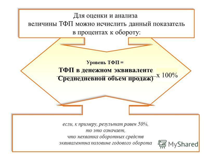 Уровень ТФП = ТФП в денежном эквиваленте Среднедневной объем продаж) Для оценки и анализа величины ТФП можно исчислить данный показатель в процентах к обороту: если, к примеру, результат равен 50%, то это означает, что нехватка оборотных средств экви