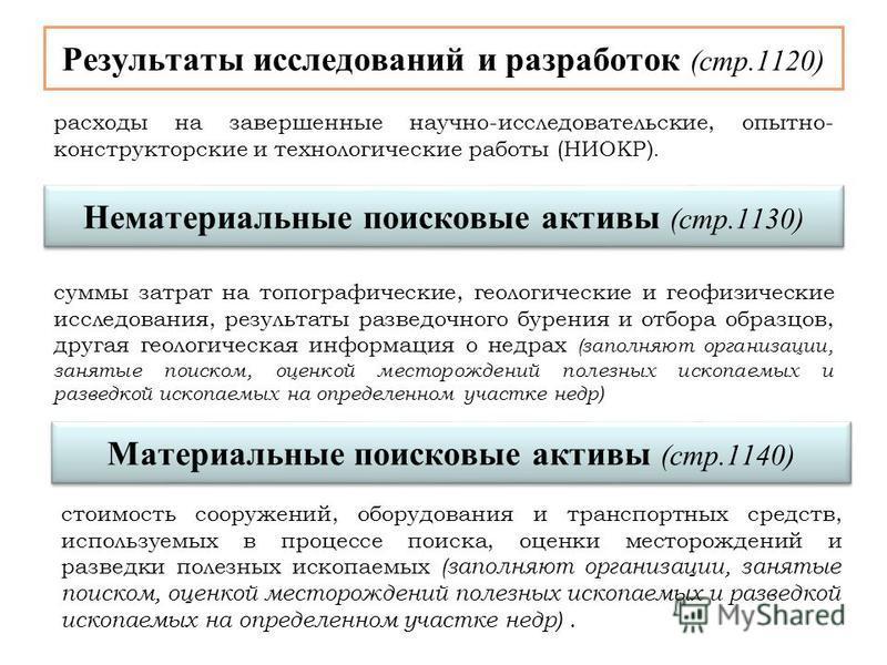 Результаты исследований и разработок (стр.1120) Нематериальные поисковые активы (стр.1130) суммы затрат на топографические, геологические и геофизические исследования, результаты разведочного бурения и отбора образцов, другая геологическая информация