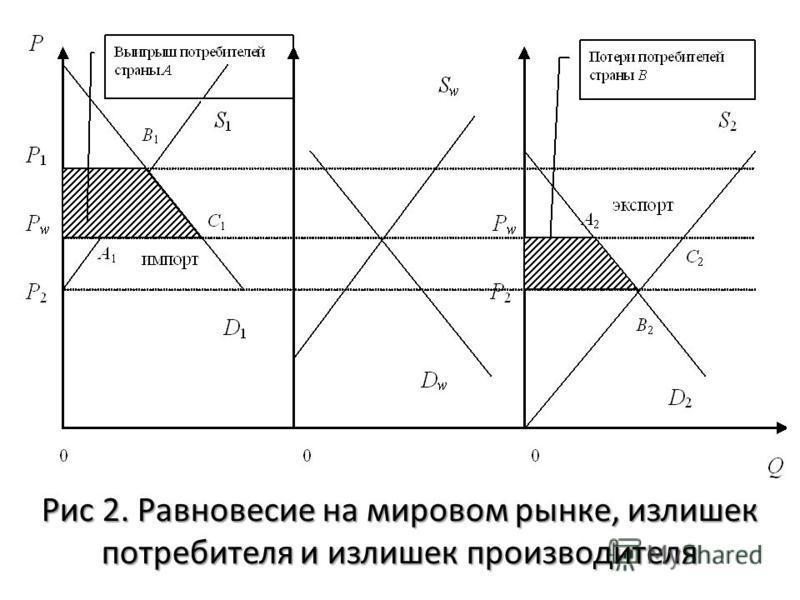 Рис 2. Равновесие на мировом рынке, излишек потребителя и излишек производителя