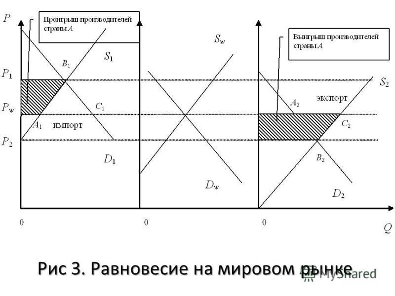 Рис 3. Равновесие на мировом рынке
