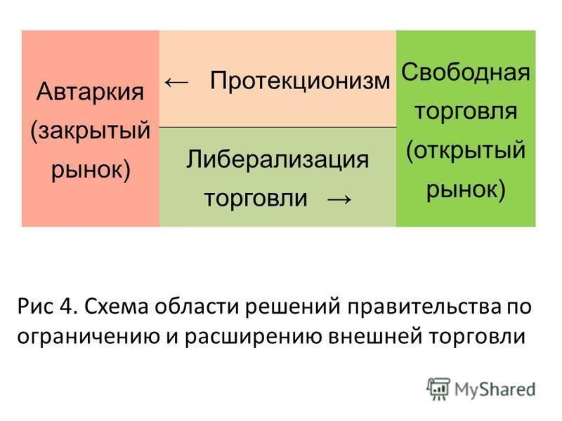 Рис 4. Схема области решений правительства по ограничению и расширению внешней торговли Автаркия (закрытый рынок) Протекционизм Свободная торговля (открытый рынок) Либерализация торговли