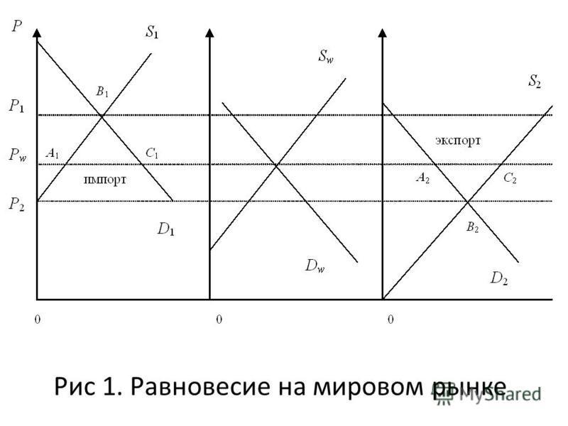 Рис 1. Равновесие на мировом рынке