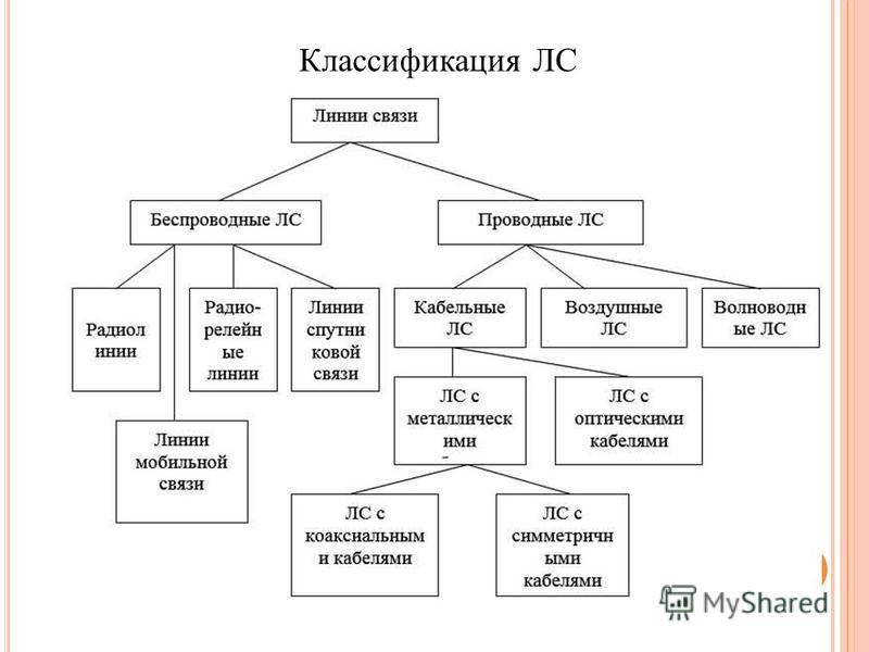 Классификация ЛС
