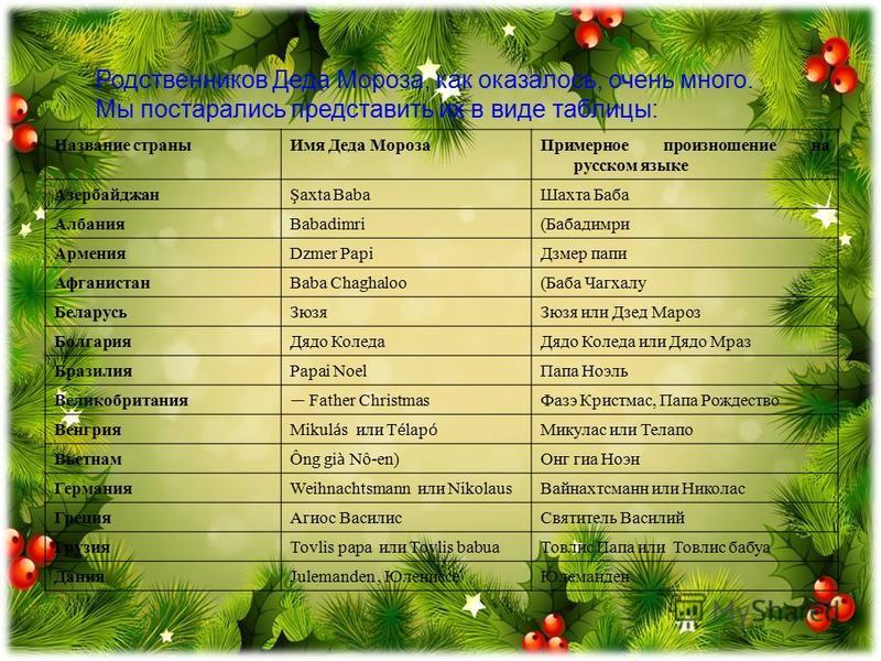 Родственников Деда Мороза, как оказалось, очень много. Мы постарались представить их в виде таблицы: Название страны Имя Деда Мороза Примерное произношение на русском языке АзербайджанŞaxta Baba Шахта Баба АлбанияBabadimri(Бабадимри АрменияDzmer Papi