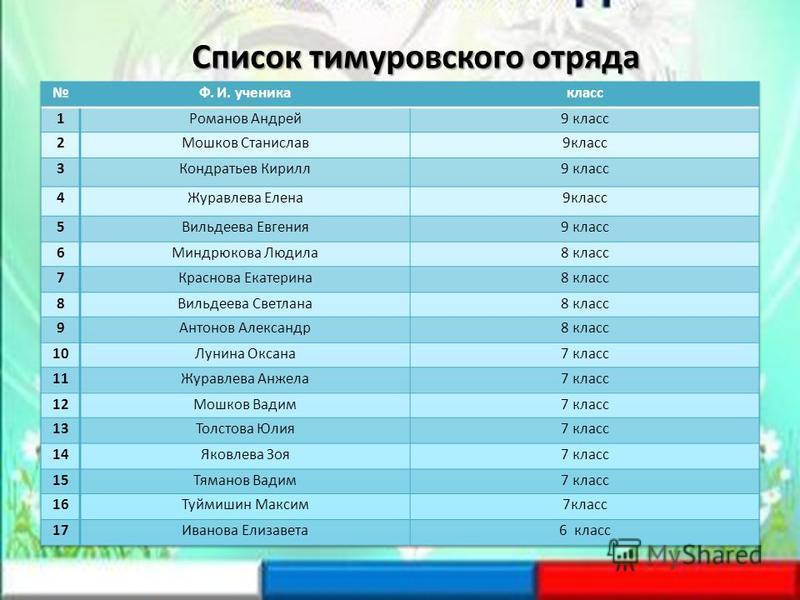 Список тимуровского отряда