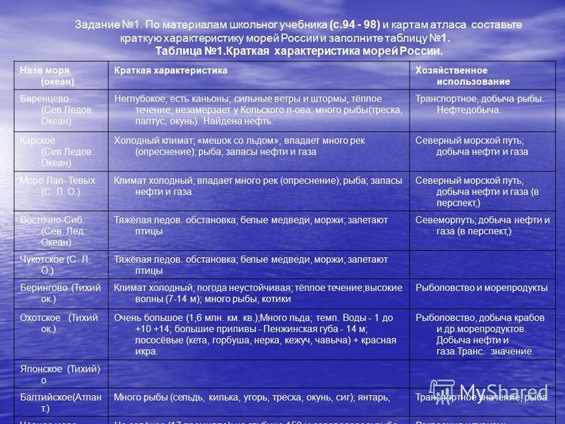 Задание 1. По материалам школьногоо учебника (с.94 - 98) и картам атласа составьте краткую характеристику морей России и заполните таблицу 1. Таблица 1. Краткая характеристика морей России. Море (океан) Краткая характеристика Хозяйственное использова
