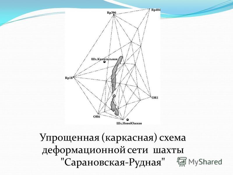 Упрощенная (каркасная) схема деформационной сети шахты Сарановская-Рудная