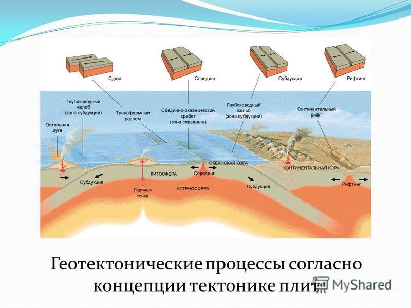 Геотектонические процессы согласно концепции тектонике плит