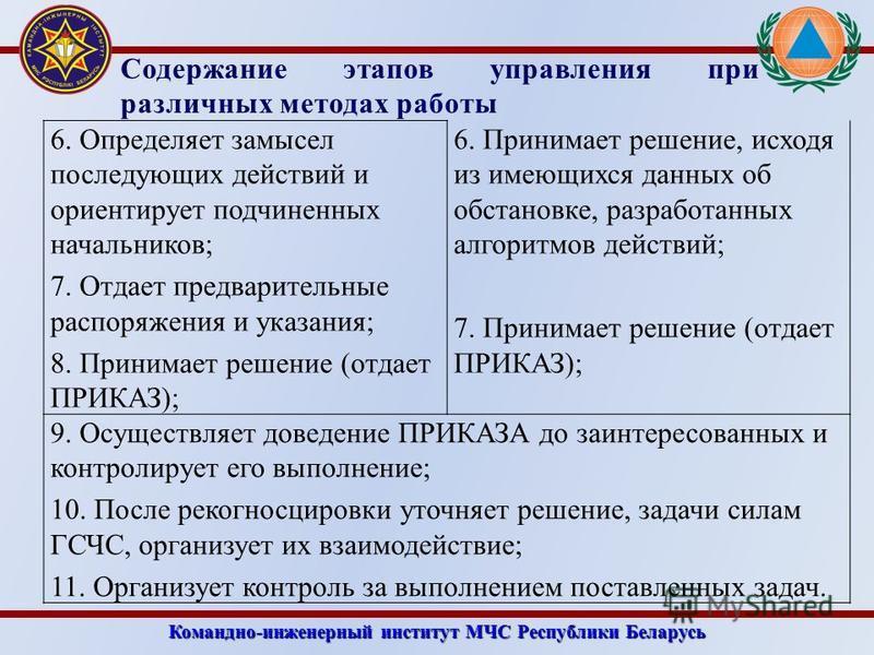 Командно-инженерный институт МЧС Республики Беларусь Содержание этапов управления при различных методах работы 6. Определяет замысел последующих действий и ориентирует подчиненных начальников; 7. Отдает предварительные распоряжения и указания; 8. При