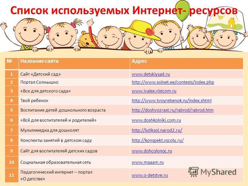Название сайта Адрес 1Сайт «Детский сад»www.detskiysad.ru 2Портал Солнышкоhttp://www.solnet.ee/contests/index.php 3«Все для детского сада»www.ivalex.vistcom.ru 4Твой ребенокhttp://www.tvoyrebenok.ru/index.shtml 5Воспитание детей дошкольного возрастаh