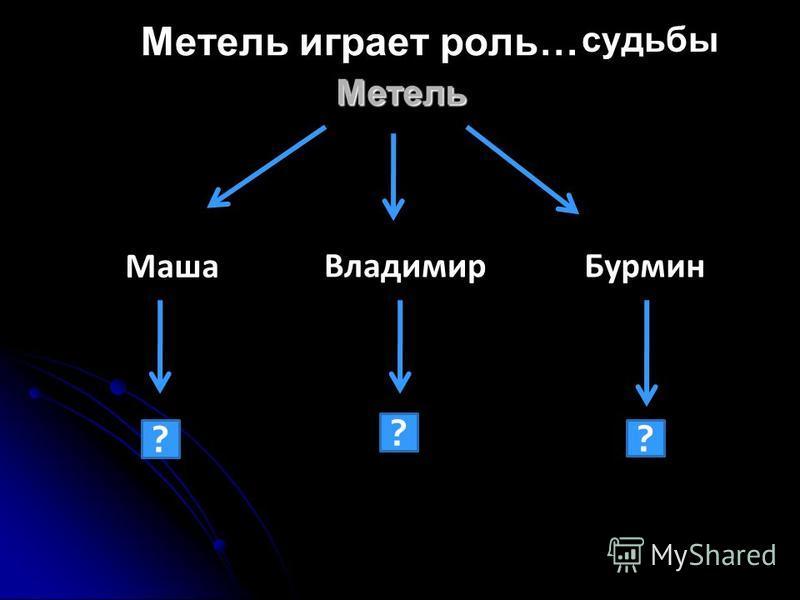 Метель Маша Владимир Бурмин ? ? ? судьбы Метель играет роль…
