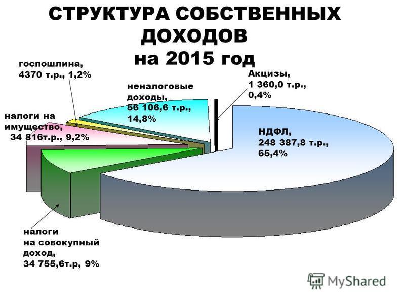 СТРУКТУРА СОБСТВЕННЫХ ДОХОДОВ на 2015 год налоги на совокупный доход, 34 755,6 т.р, 9% НДФЛ, 248 387,8 т.р., 65,4% налоги на имущество, 34 816 т.р., 9,2% неналоговые доходы, 56 106,6 т.р., 14,8% госпошлина, 4370 т.р., 1,2% Акцизы, 1 360,0 т.р., 0,4%