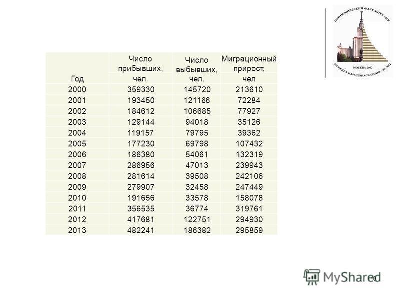 10 Год Число прибывших, Число выбывших, чел. Миграционный прирост, чел.чел 2000359330145720213610 200119345012116672284 200218461210668577927 20031291449401835126 20041191577979539362 200517723069798107432 200618638054061132319 200728695647013239943