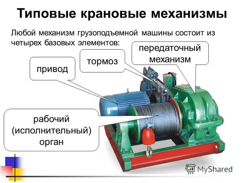 Типовые крановые механизмы Любой механизм грузоподъемной машины состоит из четырех базовых элементов: привод тормоз передаточный механизм рабочий (исполнительный) орган