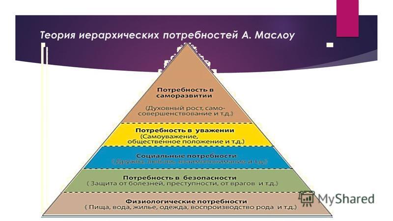 Теория иерархических потребностей А. Маслоу