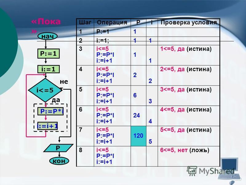 «Пока » нач i:=1 P:=1 i<=5 P:=P*i i:=i+1 кон P да не т Шаг ОперацияРi Проверка условия 1P:=11 2i:=1;11 3i<=5 P:=P*I i:=i+1 1 1 1<=5, да (истина) 4i<=5 P:=P*I i:=i+1 2 2 2<=5, да (истина) 5i<=5 P:=P*I i:=i+1 6 3 3<=5, да (истина) 6i<=5 P:=P*I i:=i+1 2