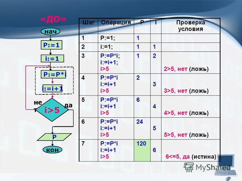 Шаг ОперацияРi Проверка условия 1P:=1;1 2i:=1;11 3P:=P*i; i:=i+1; i>5 12 2>5, нет (ложь) 4P:=P*i i:=i+1 i>5 2 3 3>5, нет (ложь) 5P:=P*i i:=i+1 i>5 6 4 4>5, нет (ложь) 6P:=P*i i:=i+1 i>5 24 5 5>5, нет (ложь) 7P:=P*i i:=i+1 i>5 120 6 6<=5, да (истина)