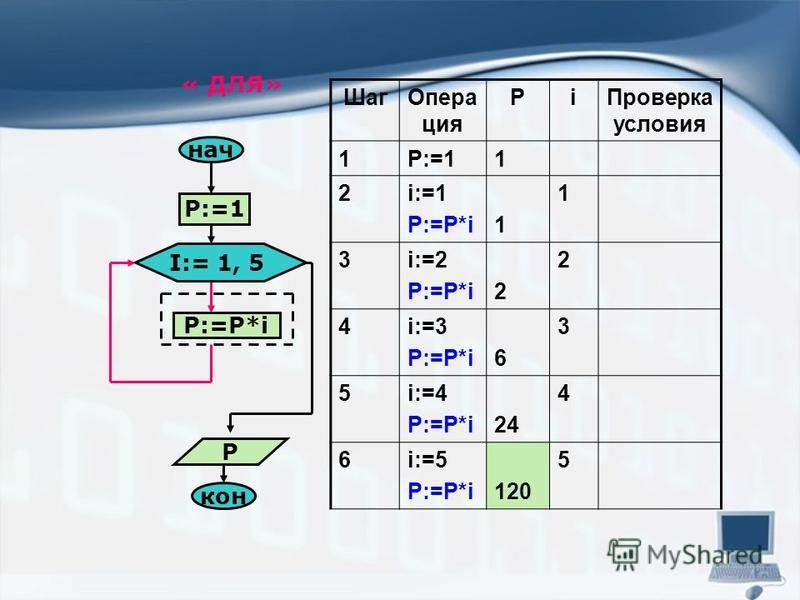 « ДЛЯ» нач P:=1 I:= 1, 5 P:=P*i кон P Шаг Опера ция Рi Проверка условия 1P:=11 2i:=1 P:=P*i1 1 3i:=2 P:=P*i2 2 4i:=3 P:=P*i6 3 5i:=4 P:=P*i24 4 6i:=5 P:=P*i120 5