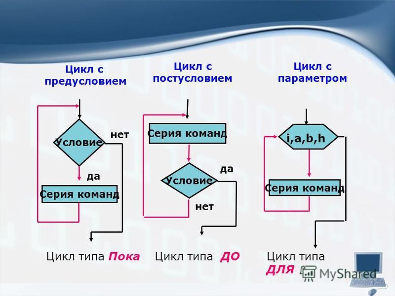 Цикл с предусловием Цикл с постусловием Цикл с параметром Цикл типа Пока Цикл типа ДОЦикл типа ДЛЯ Условие Серия команд да нет Условие Серия команд да нет Серия команд i,a,b,h