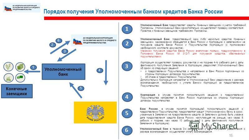 15 Порядок получения Уполномоченным банком кредитов Банка России Уполномоченный банк Конечные заемщики Уполномоченный Банк предоставляет кредиты Конечным заемщикам с учетом требований Программы. Уполномоченный Банк самостоятельно осуществляют проверк