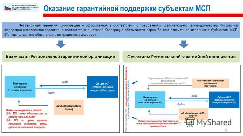 Оказание гарантийной поддержки субъектам МСП 5 Независимая гарантия Корпорации – оформленная в соответствии с требованиями действующего законодательства Российской Федерации независимая гарантия, в соответствии с которой Корпорация обязывается перед