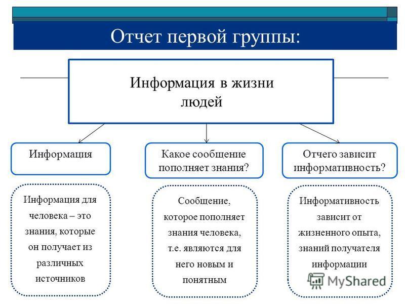 Отчет первой группы: Информация в жизни людей Информация Какое сообщение пополняет знания? Отчего зависит информативность? Информация для человека – это знания, которые он получает из различных источников Сообщение, которое пополняет знания человека,
